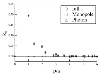 Profiles of the electric field (left) and the monopole current (right) from correlators with U(1) Wilson loop (