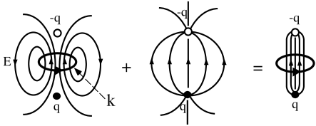 The composite structure of the U(1) flux tube