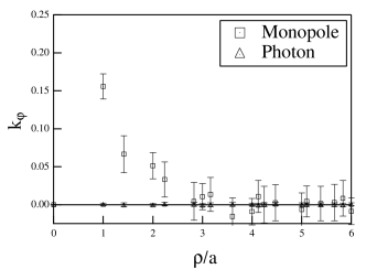 The same plot as in Fig.