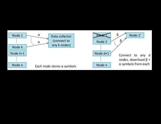 The Regenerating Code Framework.