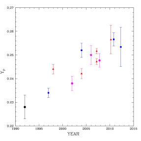 The left panel shows a history of the primordial helium mass fraction (Y