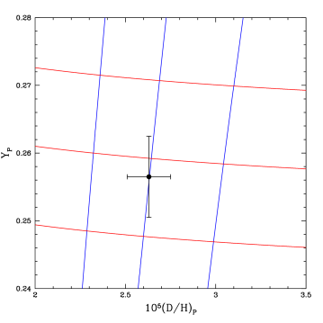 Contours of constant values of