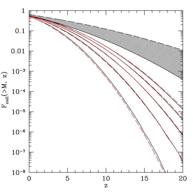 Fraction of the total mass collapsed into haloes of mass