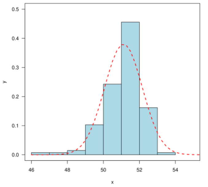 Frequency (i.e. fraction in bin) of GRB luminosities for the