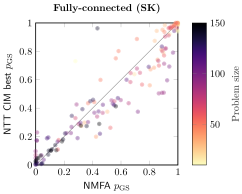 We compare success probabilities for each instance studied in Fig.