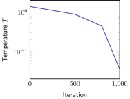 A three-segment piecewise exponential schedule provides good agreement between NMFA and CIM.