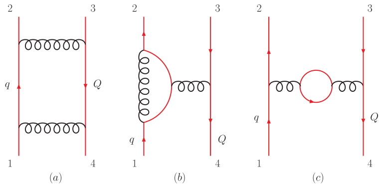"""Sample diagrams corresponding to the (a) leading color or """"lc"""", (b) subleading-color or """"slc"""" and (c) fermion loop or """""""