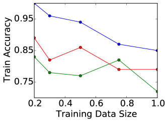 Training and test accuracy for dense and sparsity-regularized CNNs as we vary size of the training set by randomly subsampling CIFAR-10 as in Section