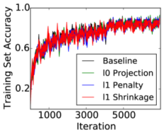 This figure plots the progress of the stochastic gradient optimization. We plot 10 repetitions of each method, we found that the optimization consistently converged when using any of the sparsity updates presented in this work.