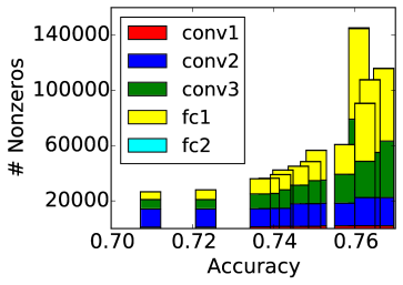 """These plots show the distribution of nonzero parameters determined by a greedy procedure seeking to maximize the accuracy of sparse networks for CIFAR-10. Each stack of boxes corresponds to a single network, and is centered on the accuracy for that network. The plot on the left directly counts the number of nonzeros in the layer. The plot on the right shows the same networks, but normalizes the height of the boxes such that each layer's box would be the same height for a dense network. """"conv1-3"""" are the convolution layers, while """"fc1-2"""" are the fully-connected layers."""