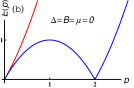 (a) Single-particle spectrum for