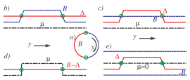 (a) Wire in a ring geometry. Both halves have constant parameters and are joined by short junctions with a linearly varying parameter. Majorana states (marked by circles) are formed at the junctions. (b) Majorana state in the sector