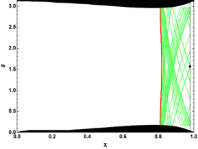 (a) Projection of the unstable invariant manifold (green lines) associated with the periodic orbits (red lines) for