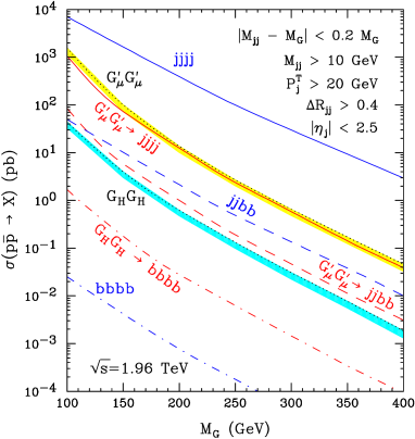 Tevatron cross sections for pair production of spin-1 (