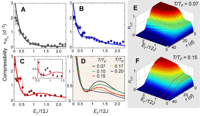 Compressibility and in-trap density distribution. (