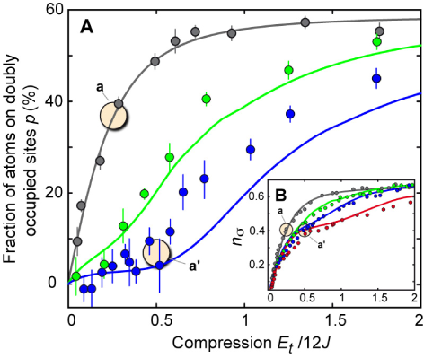 Fraction of atoms on doubly occupied sites versus compression for different interaction strengths (black