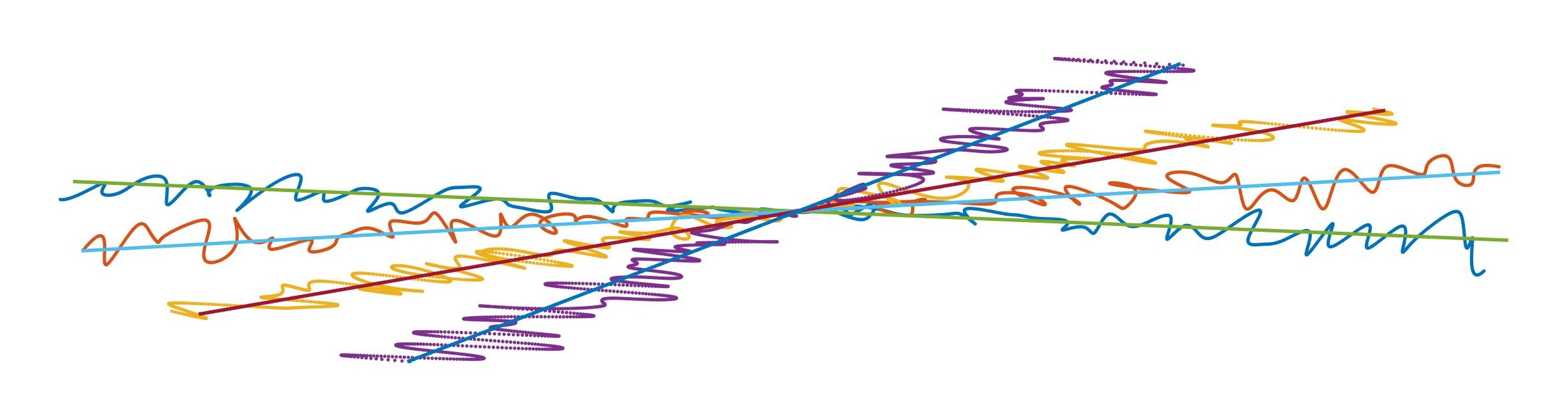 Compared above are three trajectories initialized using stack-of-stars. From left to right are: fixed trajectory; 4 shots of learned SOS 2D trajectories; 4 corresponding shots of learned SOS 3D trajectories. Note that the right most trajectory is actually 3D and that all the trajectories obey the MR physical constraints.