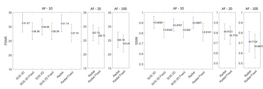 Quantitative results (PSNR & SSIM) of 3D FLAT for different acceleration factors and initializations. 3D FLAT outperforms fixed trajectories in all acceleration factors and initialization. Error bars report best, worst and average values seen.