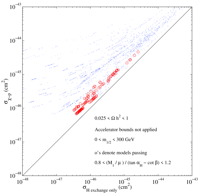 The proton-neutralino scattering cross section for models where the condition in Case 3 is approximately satisfied (in particular, models satisfying