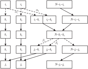 Schematic representation of the Markov chain for cumulative binomial and trinomial trials. Note that the dotted lines refer to stochastic outcomes while the solid arrows indicate counts carried forward.
