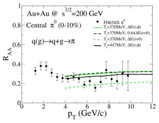 (Color online) Nuclear modification factor for pions at RHIC. Data points are from PHENIX