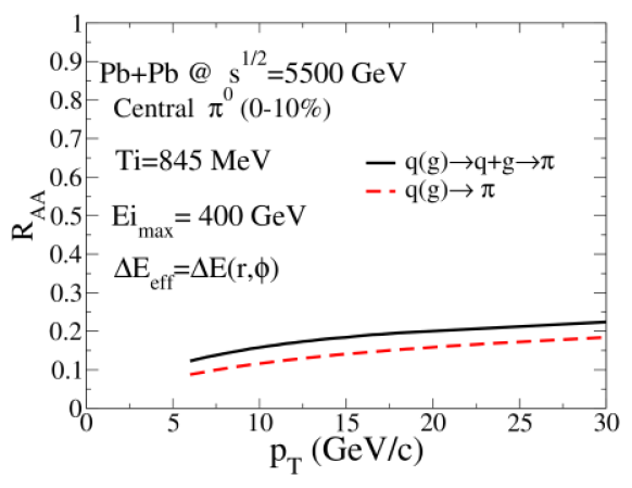 (Color online) Nuclear modification factor of pions at the LHC. The solid line includes pions coming from bremsstrahlung secondaries emitted in the thermal medium; the dashed line does not. For both lines, the full spatial distribution from Eq.(