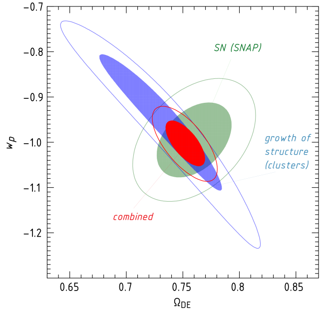 The improvement in the dark energy equation of state constraints obtained from the combination of distance-based techniques (projected results are shown for the SNAP SNIa experiment), and X-ray growth of structure measurements. Contours show the two-parameter 68% and 95% confidence regions, assuming Planck priors. The combination of SNIa and X-ray growth of structure data improves the equation of state uncertainties by a factor of