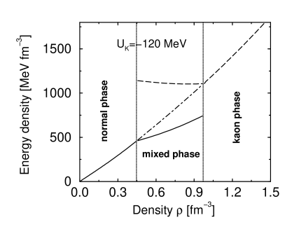 The energy density of normal phase (solid) and kaon condensed phase (dashed). The total energy is the volume weighted sum (dash-dotted).