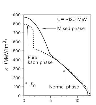 Mass-energy distribution according to whether the mixed phase is treated by the Maxwell construction (dashed line), or so as to respect the continuity of both chemical potentials (solid line).