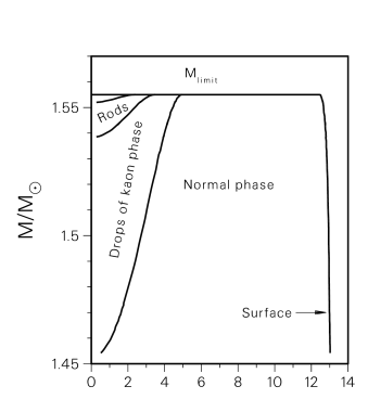 Radial boundaries between phases are shown for a range of stellar masses.