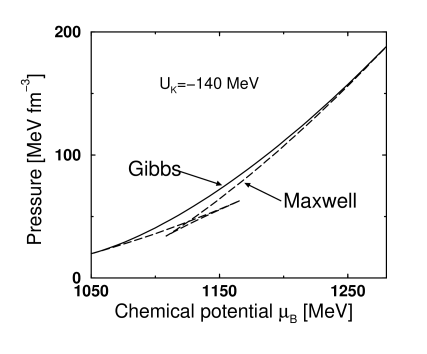 The pressure versus the baryochemical potential for a Maxwell construction (dashed line) compared to the Gibbs condition (solid line). The Gibbs condition is thermodynamically more stable.