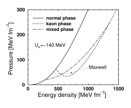 The equation of state for a pure nuclear matter (solid line), pure kaon matter (dotted line) for