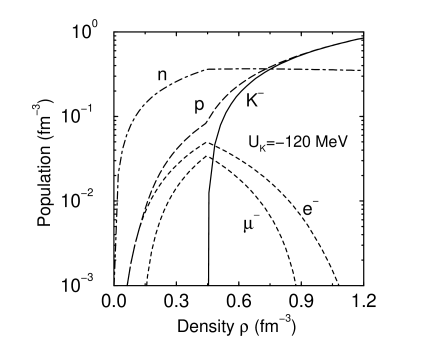 The population as a function of the nucleon density. The neutron density stays nearly constants once kaon condensation appears.