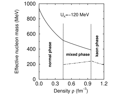 The effective nucleon mass as a function of the nucleon density. Shown by vertical lines is the onset and offset of the mixed phase.