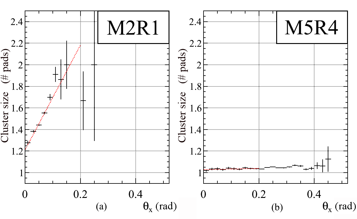 Average x cluster size for isolated track hits as a function of the track angle (in rad) for M2R1 (smallest logical pad region) and M5R4 (largest logical pad region). A linear fit is used to evaluate the cluster size for perpendicularly impinging tracks.