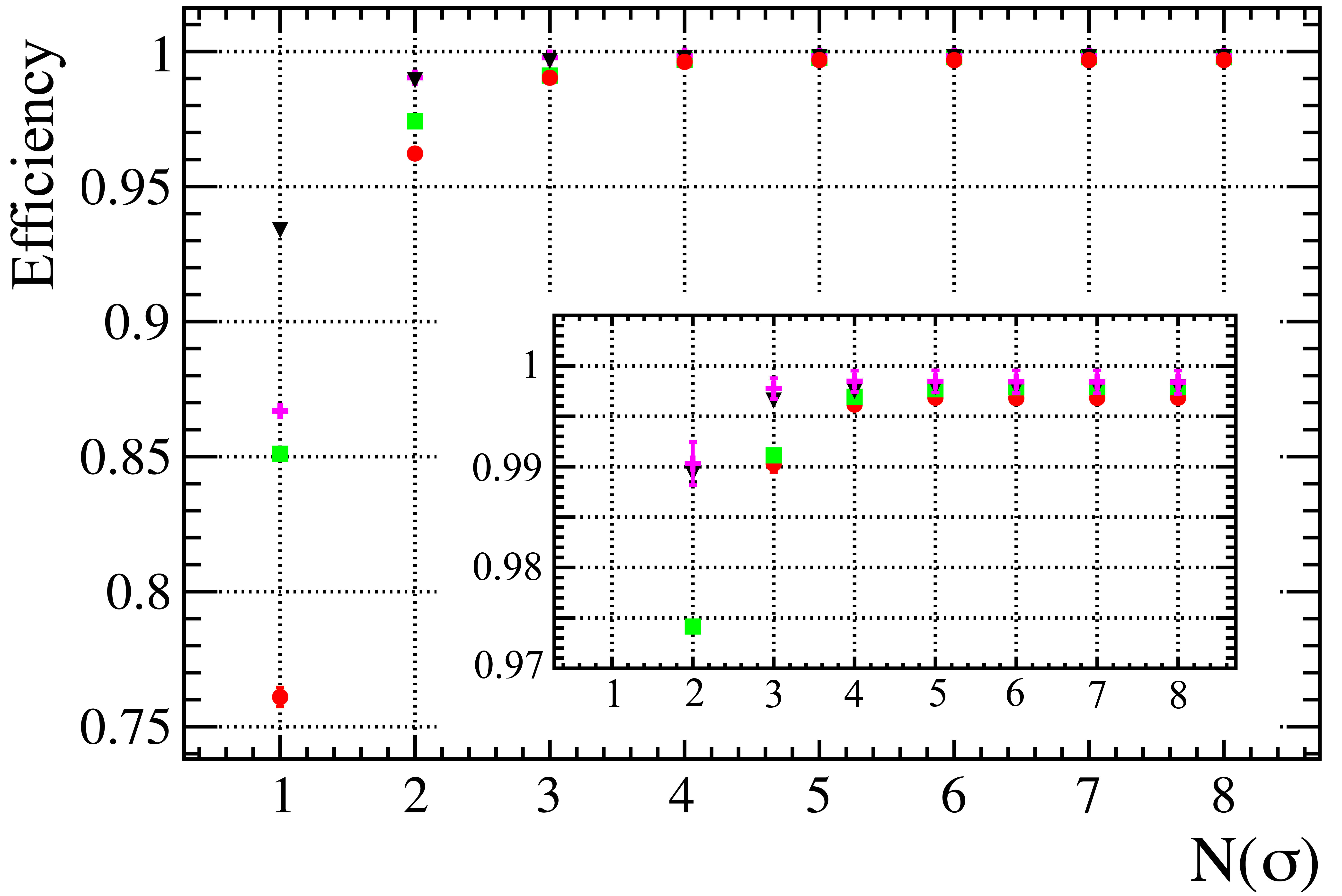 The measured efficiency of M2 station as a function of the number of