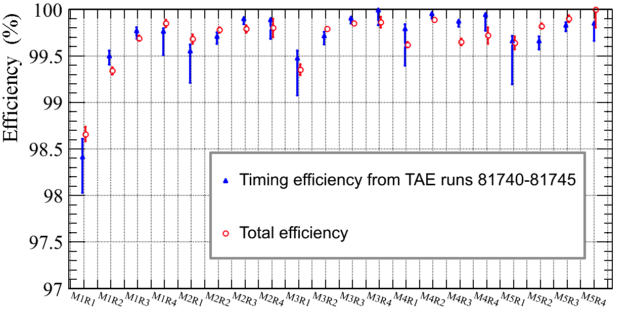 The results for total efficiency are compared with the estimates of timing efficiency from section