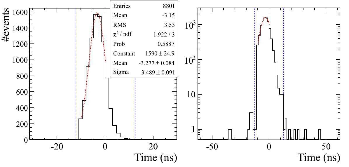 Time distribution of the most time centered hit, measured in M5R2 for L0MB events acquired in TAE mode, reported in linear (left) and logarithmic (right) scale. The vertical lines at