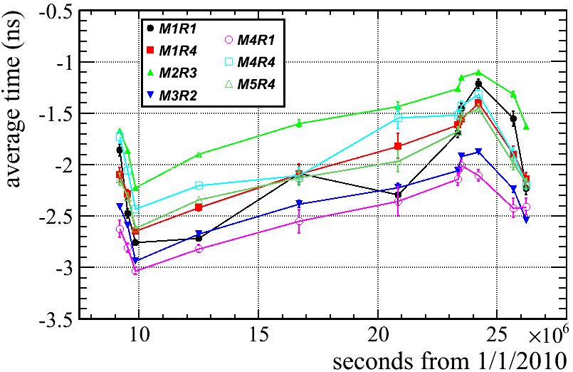 Average time of the most time-centered track hit for different stations and regions, measured in the sample runs as a function of their data-taking time. The values for optimal efficiency depend on the detector region and have been fixed at the start of data taking. Variations along the 7 months of operation do not exceed the
