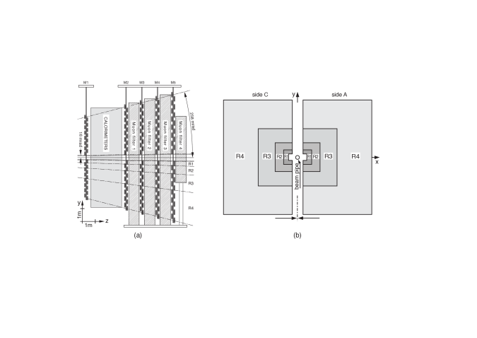 (a) Side view of the LHCb Muon Detector. (b) Station layout with the four regions R1–R4.