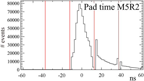 Time distribution of the M5R2 hits for L0MB events acquired in TAE mode. The red vertical lines separate the consecutive 25 ns gates assigned with progressive BXID numbers. The structures at the gate boundaries are due to a known feature of the TDC giving an incorrect fine time measurement at the gate edges.