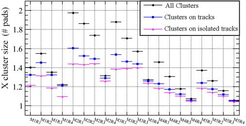 Average cluster size along