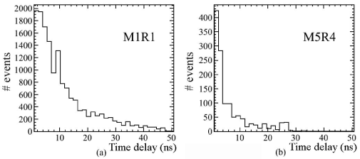 Time delay distribution of pads in track clusters with respect to the first pad in time: (a) for the small cathod pad region M1R1; (b) for the large anode pad region M5R4.