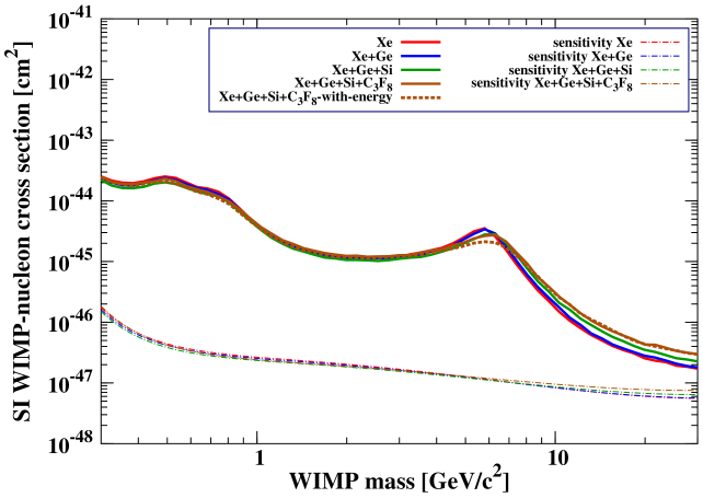 Left: Discovery limits for a Xe only, and combinations of Xe/Ge, Xe/Ge/Si and Xe/Ge/Si/