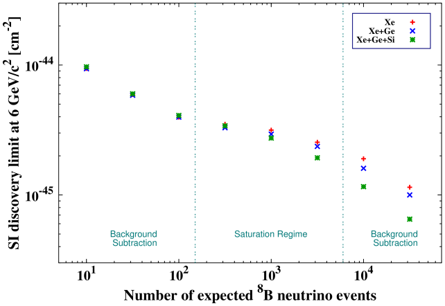 Evolution of the discovery limit as a function of the exposure for a Xe based experiment and combinations of Xe/Ge, Xe/Ge/Si based experiment for a