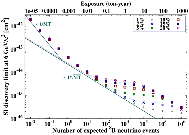 Evolution of the discovery limit for a SI interaction as a function of the exposure for idealized Xe experiments with perfect efficiency and a 3 eV (4 keV) threshold. The discovery limit is shown for a