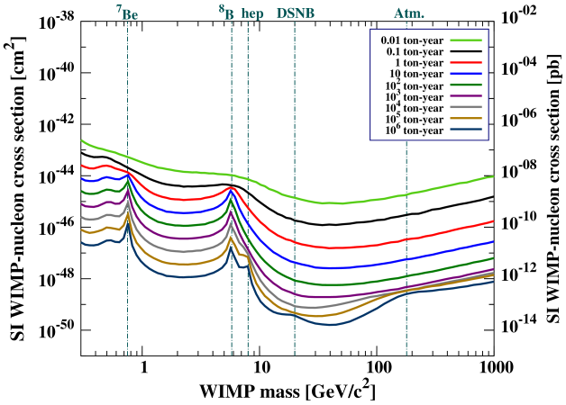 Evolution of the discovery limit as a function of exposure on the WIMP mass vs SI cross section plane. These limits are computed for an idealized Xe-based experiment with no other backgrounds, 100% efficiency, and an energy threshold of 3 eV to fully map the low WIMP mass discovery limit. Features appearing on the discovery limits with increasing exposures are due to the different components of the total neutrino background, see Table