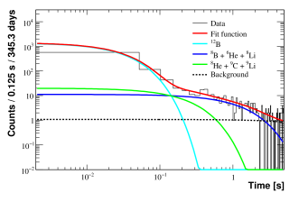 Cumulative distribution of events with energy