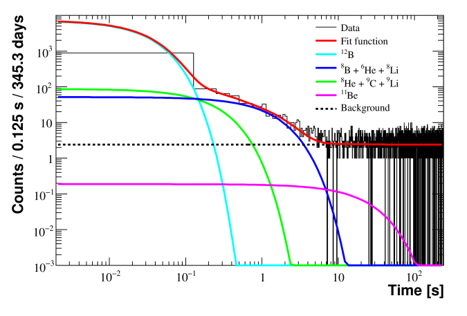 Time profile of events with energy