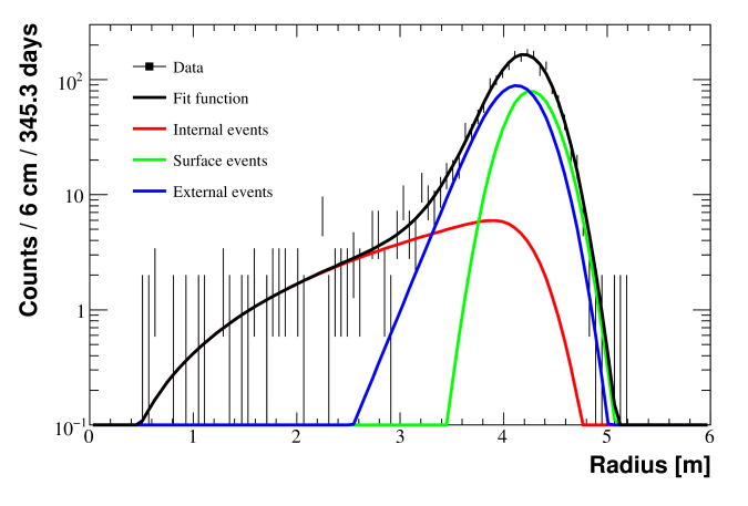 Fit of the radial distribution for events with E